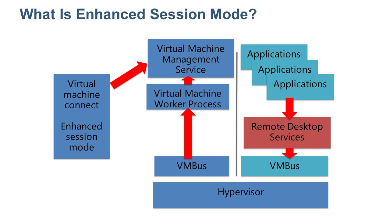 What Is Enhanced Session Mode? Hypervisor Applications VMBus Virtual Machine Management Service Virtual Machine Worker Process Applications Virtual ma
