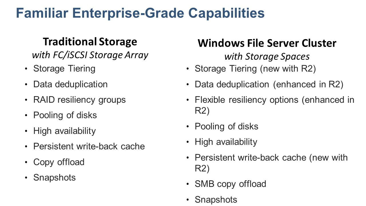 Storage Tiering Data deduplication RAID resiliency groups Pooling of disks High availability Persistent write-back cache Copy offload Snapshots Storag