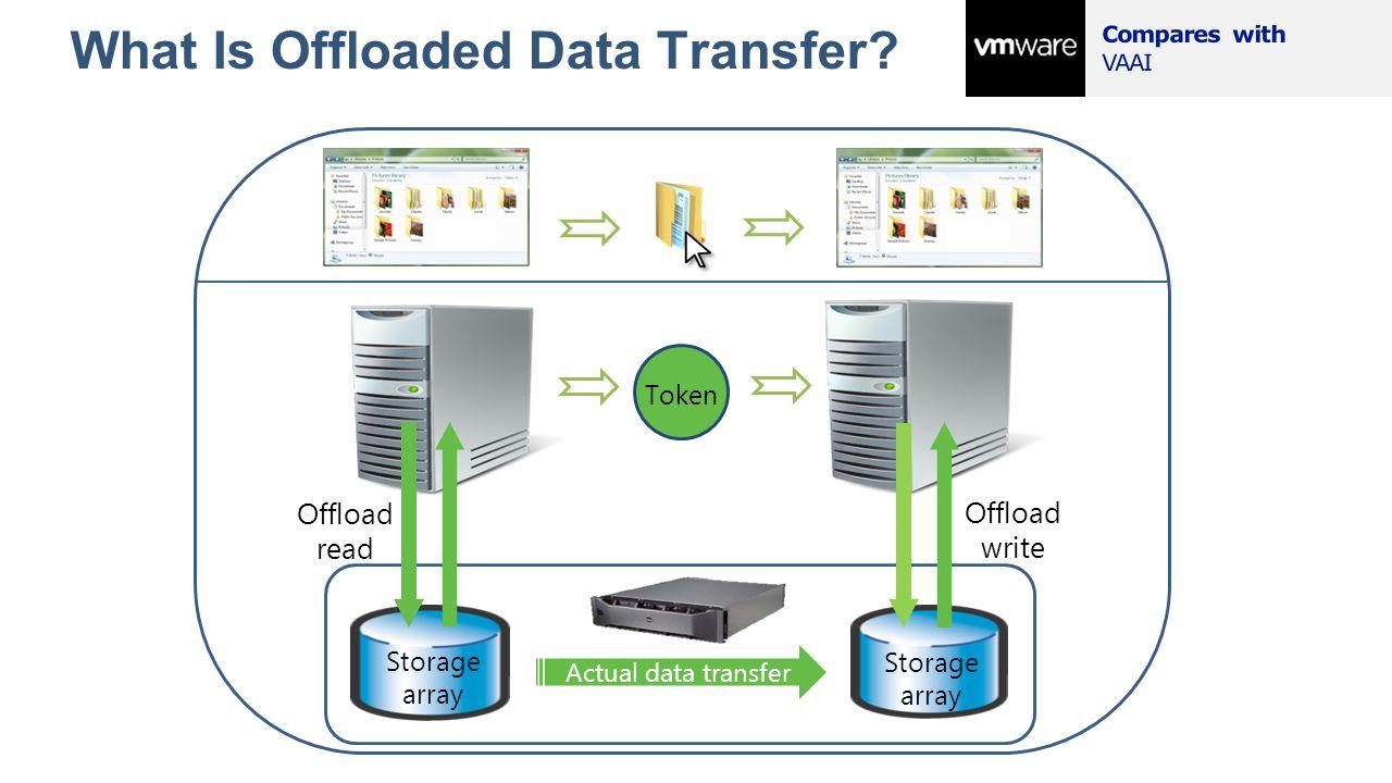 What Is Offloaded Data Transfer? Intelligent Storage Array Storage array Actual data transfer Offload read Token Offload write Token