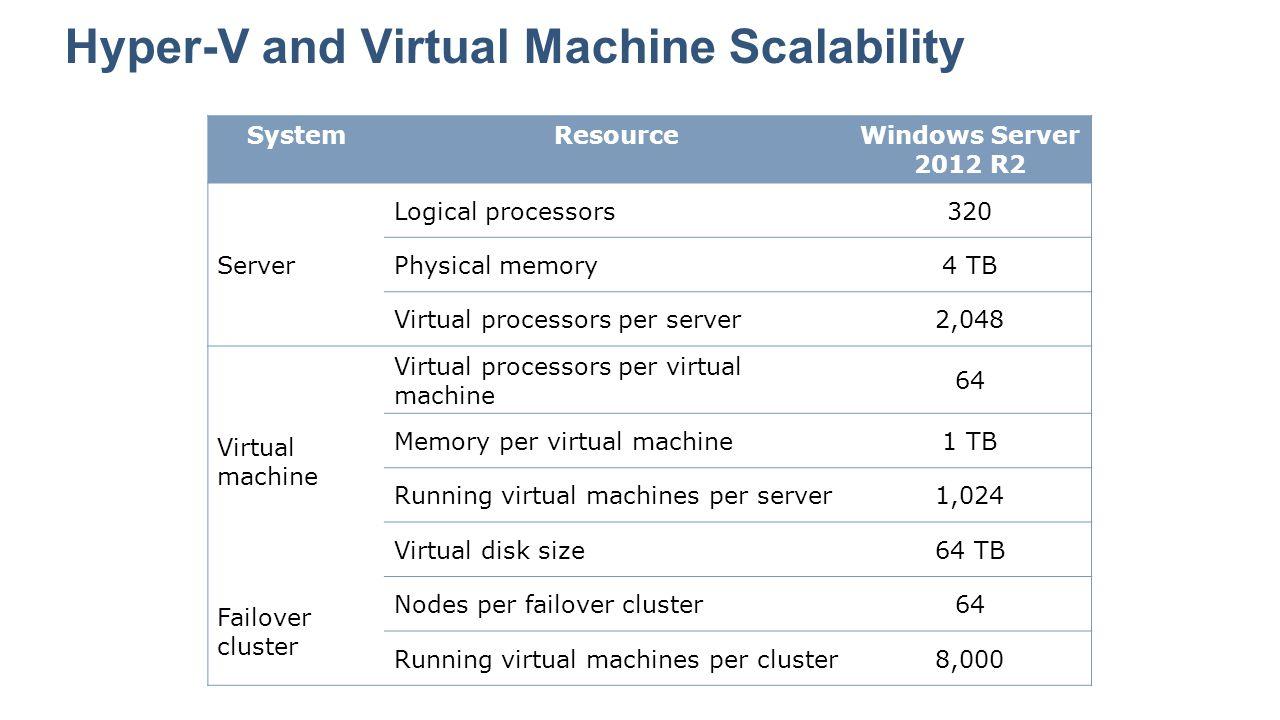 Hyper-V and Virtual Machine Scalability SystemResourceWindows Server 2012 R2 Server Logical processors320 Physical memory4 TB Virtual processors per s