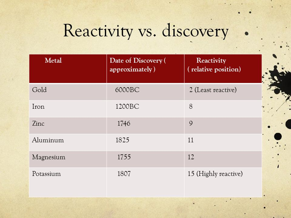 Reactivity vs. discovery MetalDate of Discovery ( approximately ) Reactivity ( relative position) Gold 6000BC 2 (Least reactive) Iron 1200BC 8 Zinc 17