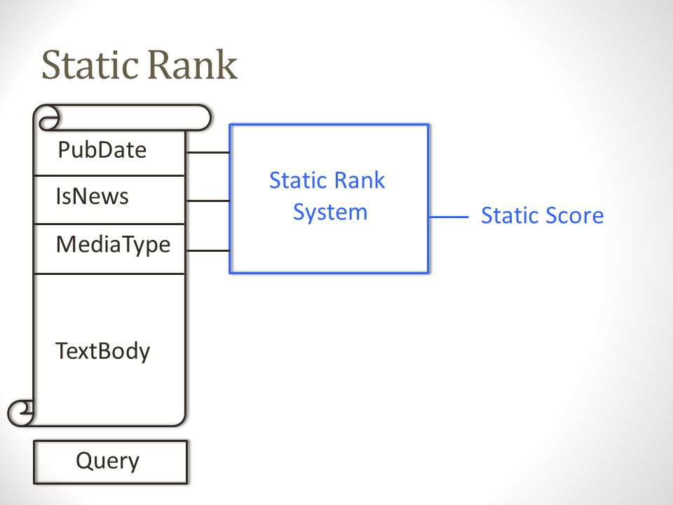 Static Rank PubDate IsNews MediaType TextBody Query Static Rank System Static Score