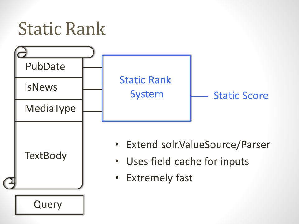 Static Rank PubDate IsNews MediaType TextBody Query Static Rank System Static Score Extend solr.ValueSource/Parser Uses field cache for inputs Extremely fast