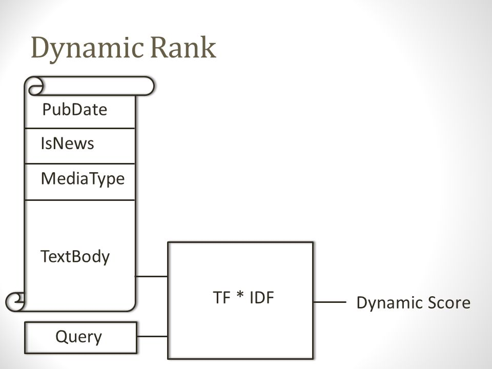 Dynamic Rank PubDate IsNews MediaType TextBody TF * IDF Query Dynamic Score