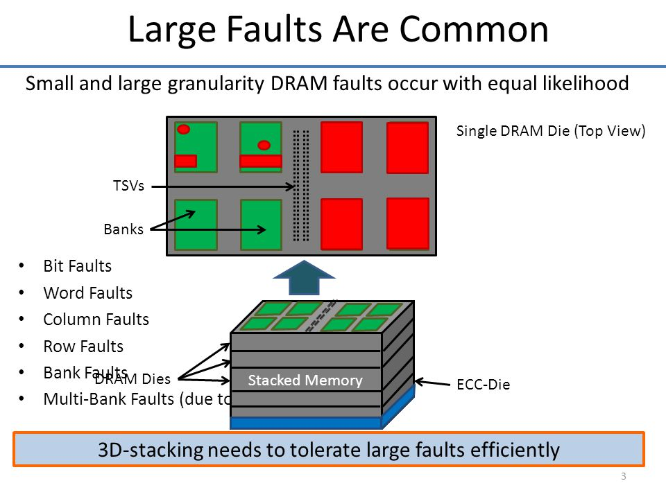 Small and large granularity DRAM faults occur with equal likelihood Bit Faults Word Faults Column Faults Row Faults Bank Faults Multi-Bank Faults (due
