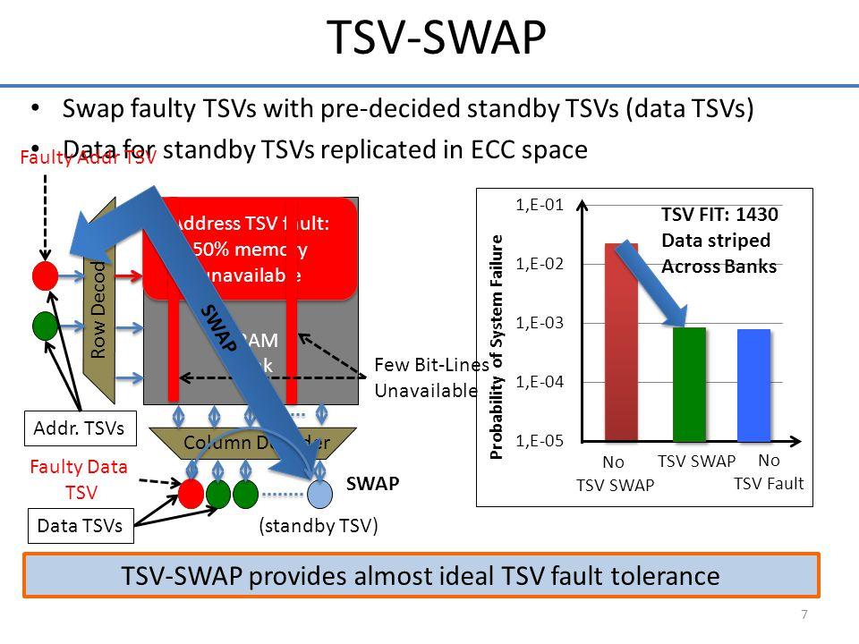 Swap faulty TSVs with pre-decided standby TSVs (data TSVs) Data for standby TSVs replicated in ECC space 7 TSV-SWAP provides almost ideal TSV fault tolerance TSV-SWAP DRAM Bank Row Decoder Column Decoder Addr.