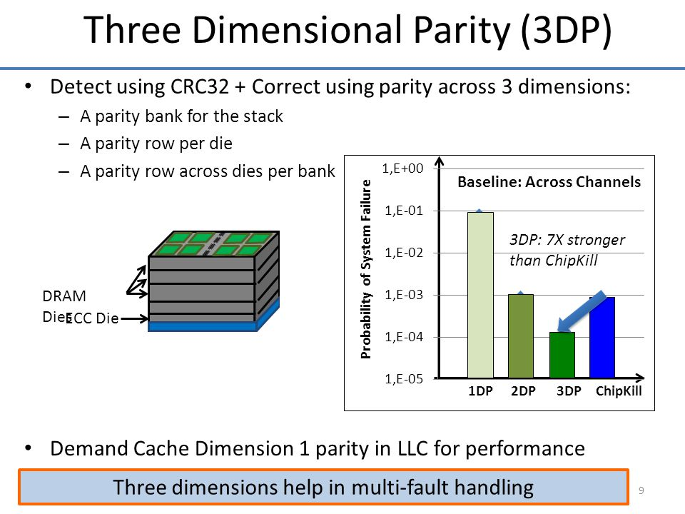 Detect using CRC32 + Correct using parity across 3 dimensions: – A parity bank for the stack – A parity row per die – A parity row across dies per bank Demand Cache Dimension 1 parity in LLC for performance 9 Three dimensions help in multi-fault handling Three Dimensional Parity (3DP) DRAM Dies ECC Die Die 1 Die 2 Die 8 Parity Bank (Dimension 1) Parity Row Dimension 2 Parity Row (Dimension 3) 3DP: 7X stronger than ChipKill Baseline: Across Channels