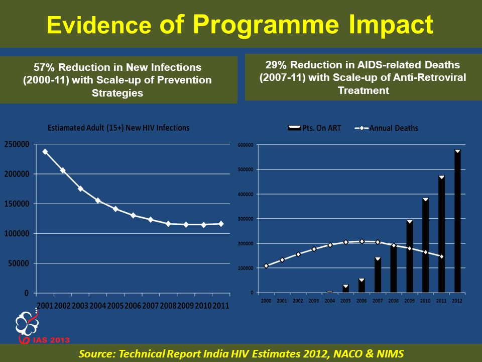 www.ias2013.org Kuala Lumpur, Malaysia, 30 June - 3 July 2013 57% Reduction in New Infections (2000-11) with Scale-up of Prevention Strategies 29% Red