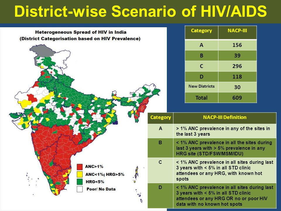 www.ias2013.org Kuala Lumpur, Malaysia, 30 June - 3 July 2013 District-wise Scenario of HIV/AIDS CategoryNACP-III Definition A> 1% ANC prevalence in a