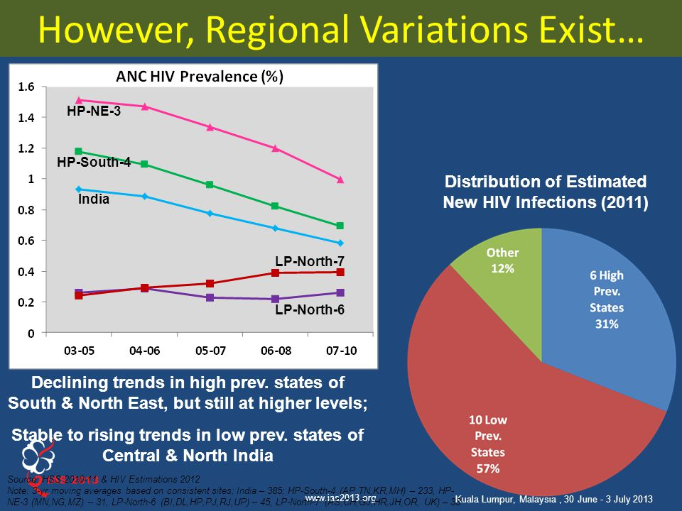 www.ias2013.org Kuala Lumpur, Malaysia, 30 June - 3 July 2013 However, Regional Variations Exist… Distribution of Estimated New HIV Infections (2011)