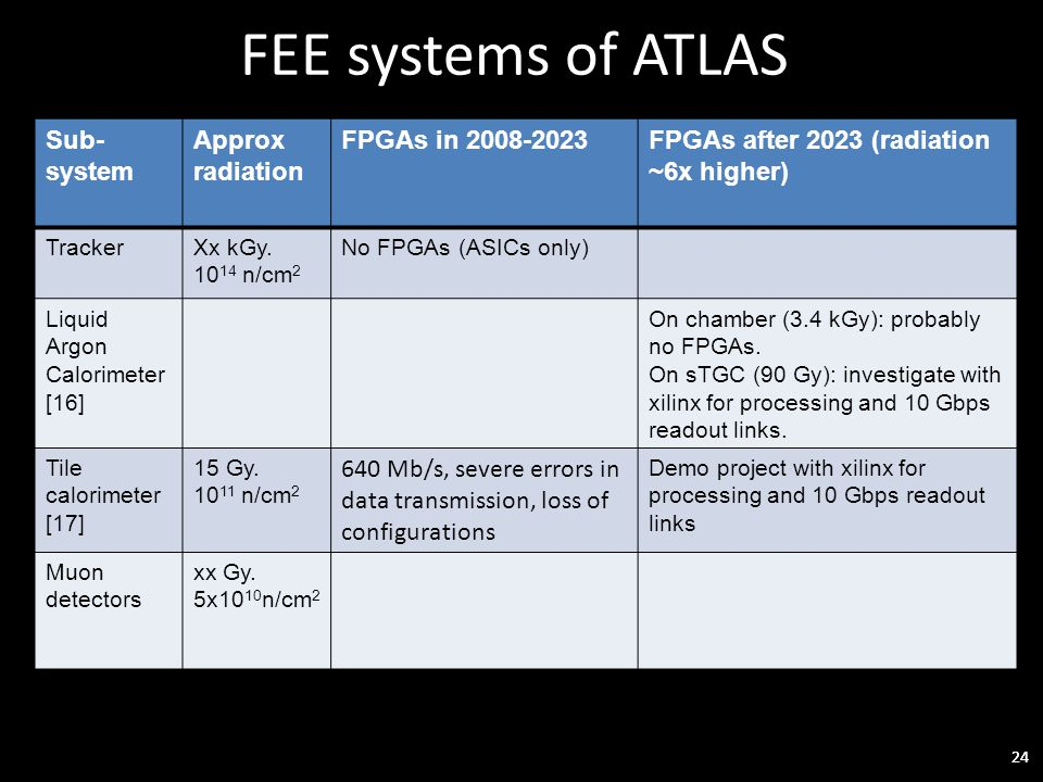 24 FEE systems of ATLAS 24 Sub- system Approx radiation FPGAs in 2008-2023FPGAs after 2023 (radiation ~6x higher) TrackerXx kGy.