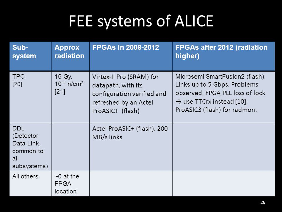 FEE systems of ALICE 26 Sub- system Approx radiation FPGAs in 2008-2012FPGAs after 2012 (radiation higher) TPC [20] 16 Gy.