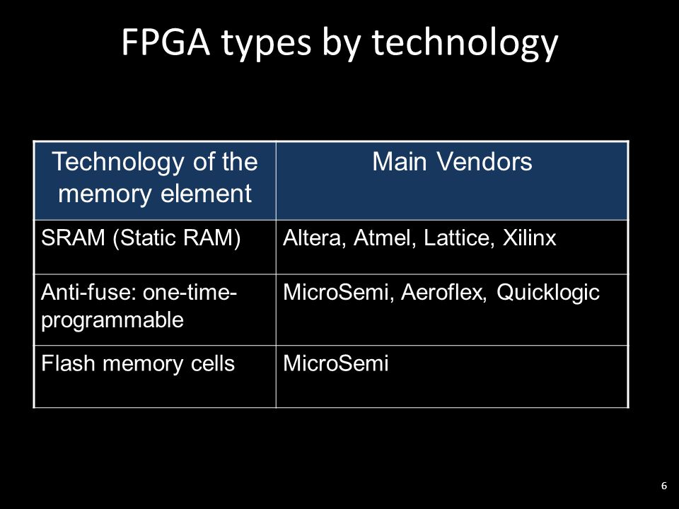 FPGA types by technology 6 Technology of the memory element Main Vendors SRAM (Static RAM)Altera, Atmel, Lattice, Xilinx Anti-fuse: one-time- programmable MicroSemi, Aeroflex, Quicklogic Flash memory cellsMicroSemi