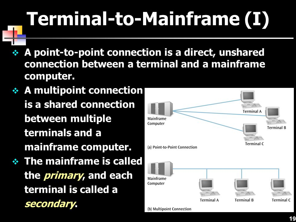 19 Terminal-to-Mainframe (I)  A point-to-point connection is a direct, unshared connection between a terminal and a mainframe computer.