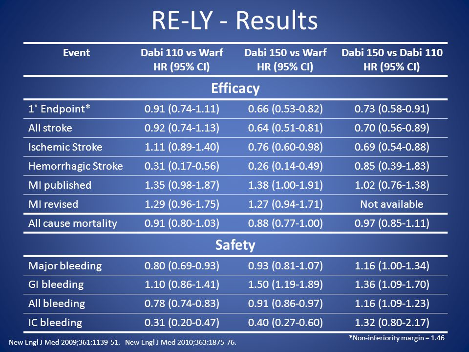 RE-LY - Results EventDabi 110 vs Warf HR (95% CI) Dabi 150 vs Warf HR (95% CI) Dabi 150 vs Dabi 110 HR (95% CI) Efficacy 1˚ Endpoint*0.91 (0.74-1.11)0.66 (0.53-0.82)0.73 (0.58-0.91) All stroke0.92 (0.74-1.13)0.64 (0.51-0.81)0.70 (0.56-0.89) Ischemic Stroke1.11 (0.89-1.40)0.76 (0.60-0.98)0.69 (0.54-0.88) Hemorrhagic Stroke0.31 (0.17-0.56)0.26 (0.14-0.49)0.85 (0.39-1.83) MI published1.35 (0.98-1.87)1.38 (1.00-1.91)1.02 (0.76-1.38) MI revised1.29 (0.96-1.75)1.27 (0.94-1.71)Not available All cause mortality0.91 (0.80-1.03)0.88 (0.77-1.00)0.97 (0.85-1.11) Safety Major bleeding0.80 (0.69-0.93)0.93 (0.81-1.07)1.16 (1.00-1.34) GI bleeding1.10 (0.86-1.41)1.50 (1.19-1.89)1.36 (1.09-1.70) All bleeding0.78 (0.74-0.83)0.91 (0.86-0.97)1.16 (1.09-1.23) IC bleeding0.31 (0.20-0.47)0.40 (0.27-0.60)1.32 (0.80-2.17) New Engl J Med 2009;361:1139-51.