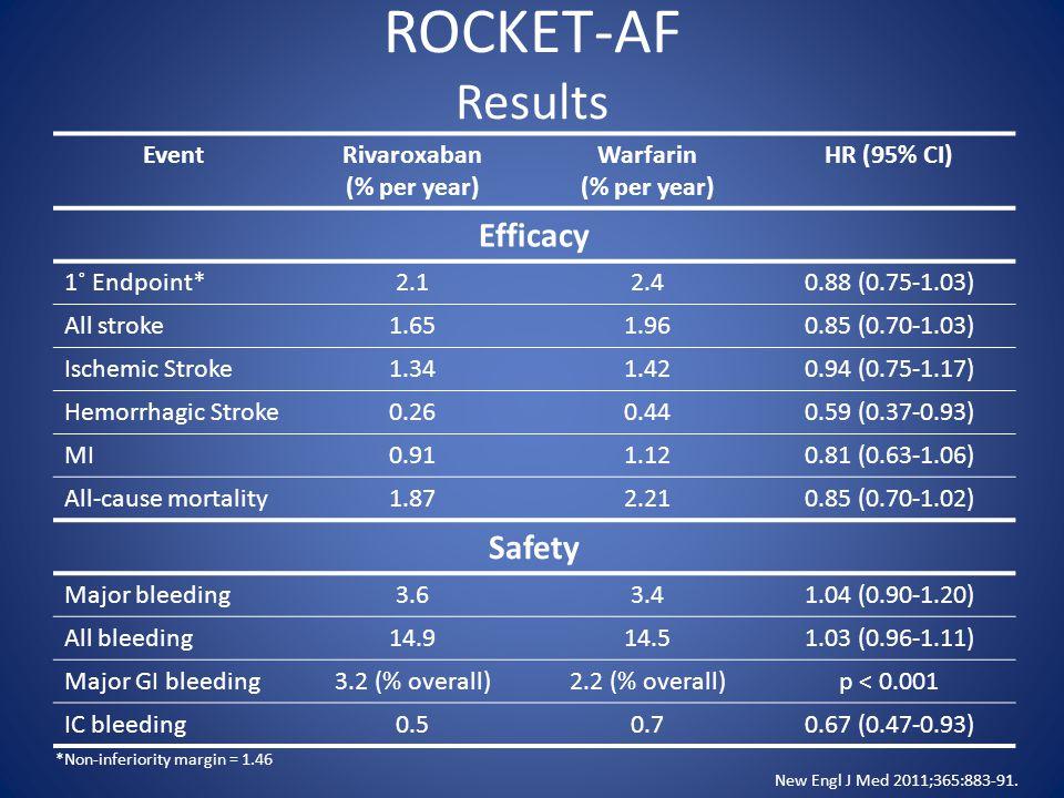 ROCKET-AF Results EventRivaroxaban (% per year) Warfarin (% per year) HR (95% CI) Efficacy 1˚ Endpoint*2.12.40.88 (0.75-1.03) All stroke1.651.960.85 (0.70-1.03) Ischemic Stroke1.341.420.94 (0.75-1.17) Hemorrhagic Stroke0.260.440.59 (0.37-0.93) MI0.911.120.81 (0.63-1.06) All-cause mortality1.872.210.85 (0.70-1.02) Safety Major bleeding3.63.41.04 (0.90-1.20) All bleeding14.914.51.03 (0.96-1.11) Major GI bleeding3.2 (% overall)2.2 (% overall)p < 0.001 IC bleeding0.50.70.67 (0.47-0.93) New Engl J Med 2011;365:883-91.