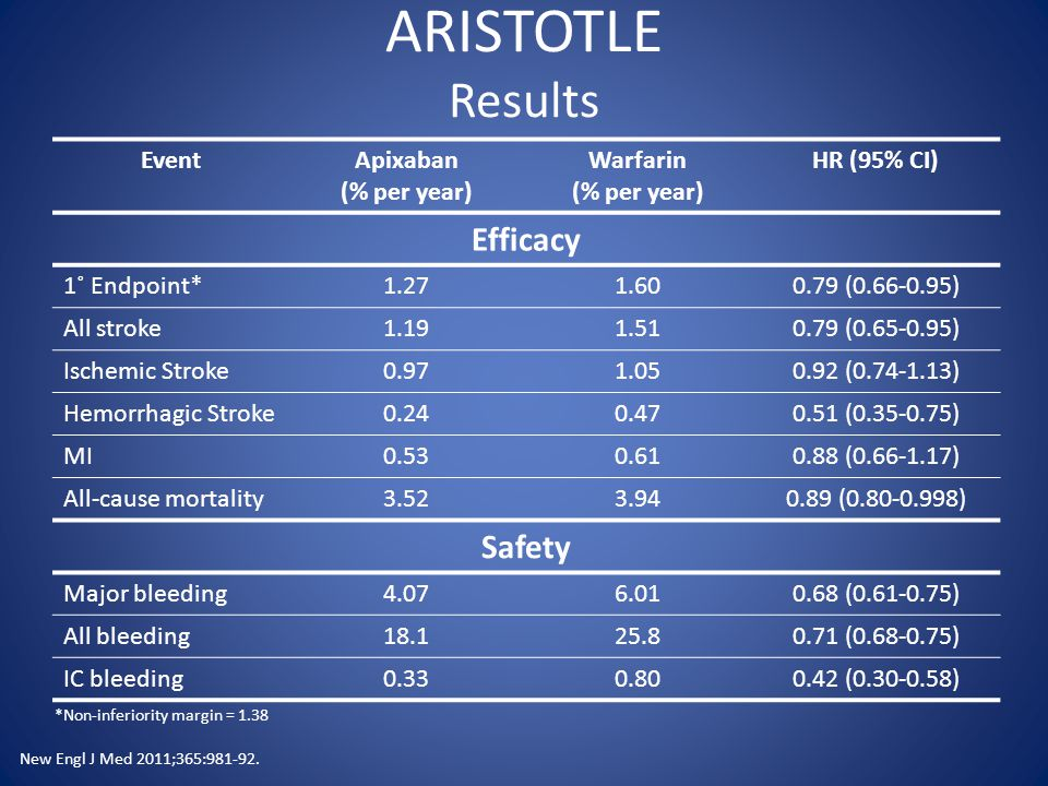 ARISTOTLE Results EventApixaban (% per year) Warfarin (% per year) HR (95% CI) Efficacy 1˚ Endpoint*1.271.600.79 (0.66-0.95) All stroke1.191.510.79 (0.65-0.95) Ischemic Stroke0.971.050.92 (0.74-1.13) Hemorrhagic Stroke0.240.470.51 (0.35-0.75) MI0.530.610.88 (0.66-1.17) All-cause mortality3.523.940.89 (0.80-0.998) Safety Major bleeding4.076.010.68 (0.61-0.75) All bleeding18.125.80.71 (0.68-0.75) IC bleeding0.330.800.42 (0.30-0.58) New Engl J Med 2011;365:981-92.