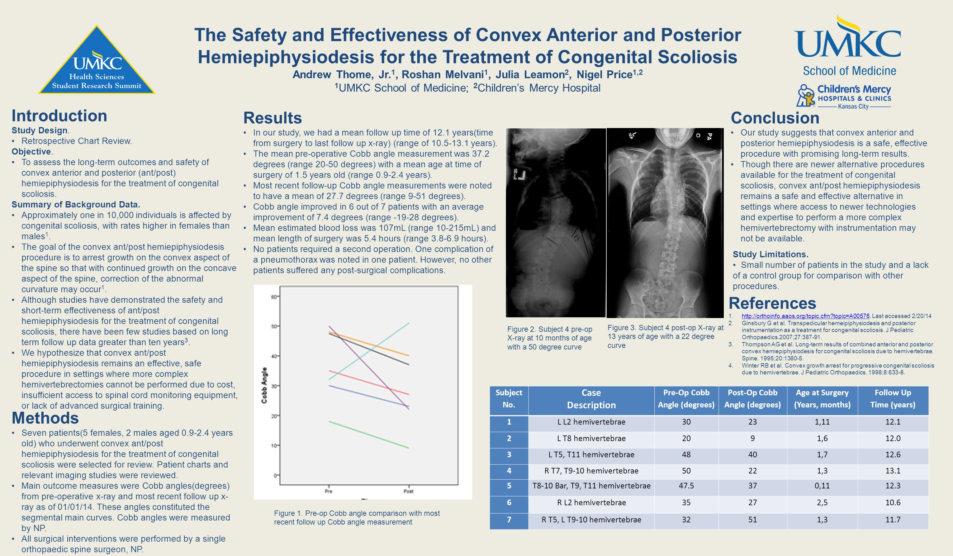 The Safety and Effectiveness of Convex Anterior and Posterior Hemiepiphysiodesis for the Treatment of Congenital Scoliosis Andrew Thome, Jr.
