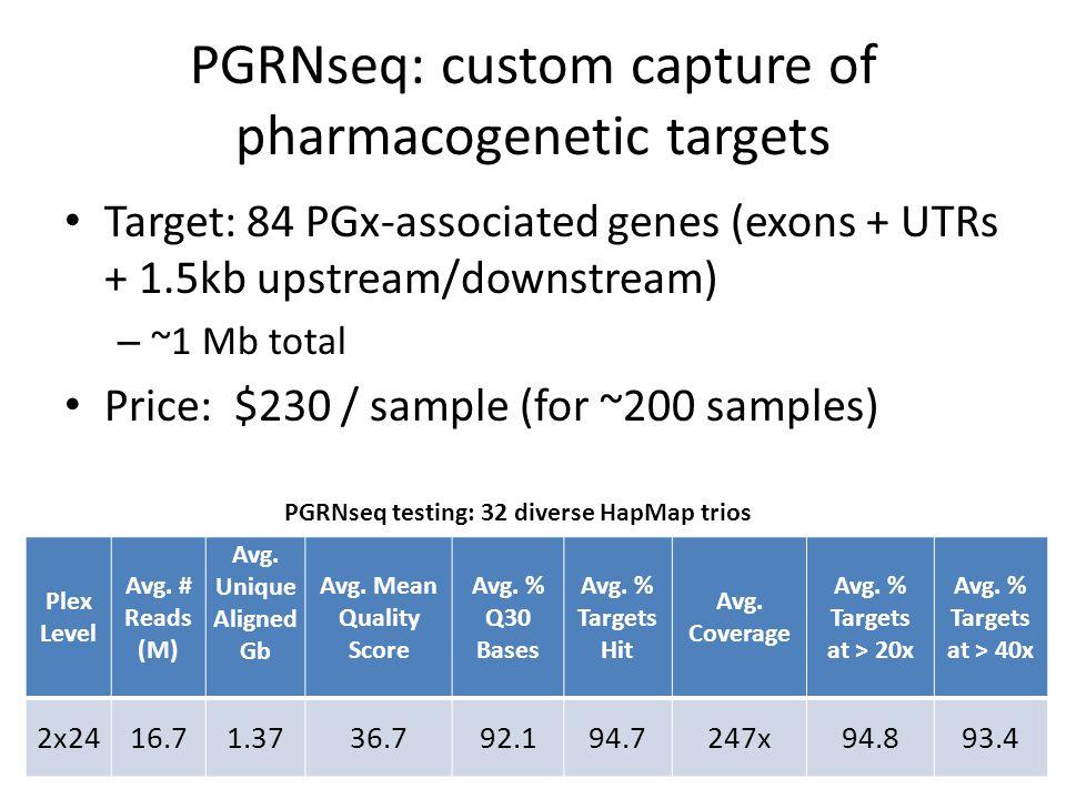 PGRNseq: custom capture of pharmacogenetic targets Target: 84 PGx-associated genes (exons + UTRs + 1.5kb upstream/downstream) – ~1 Mb total Price: $230 / sample (for ~200 samples) Plex Level Avg.