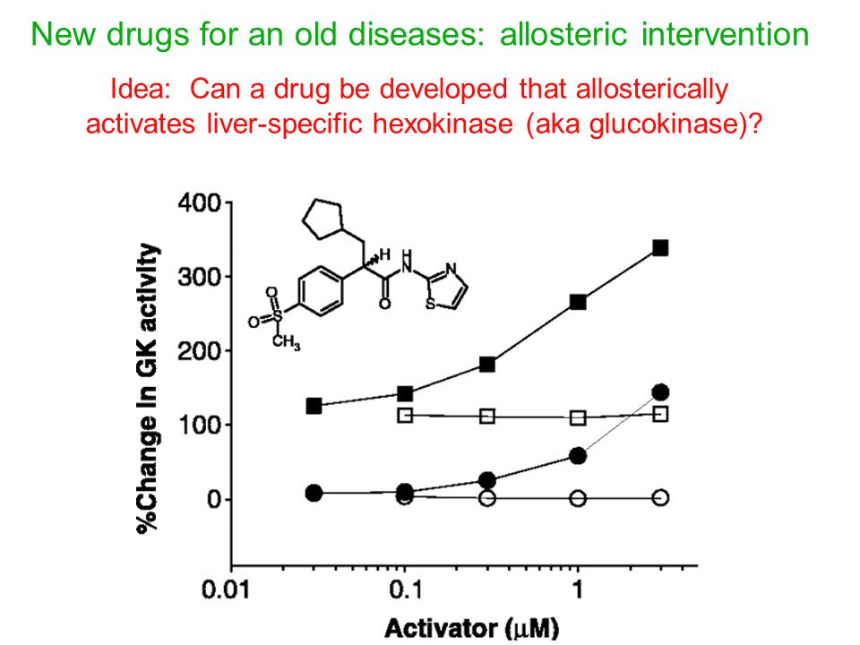 New drugs for an old diseases: allosteric intervention Idea: Can a drug be developed that allosterically activates liver-specific hexokinase (aka glucokinase)?