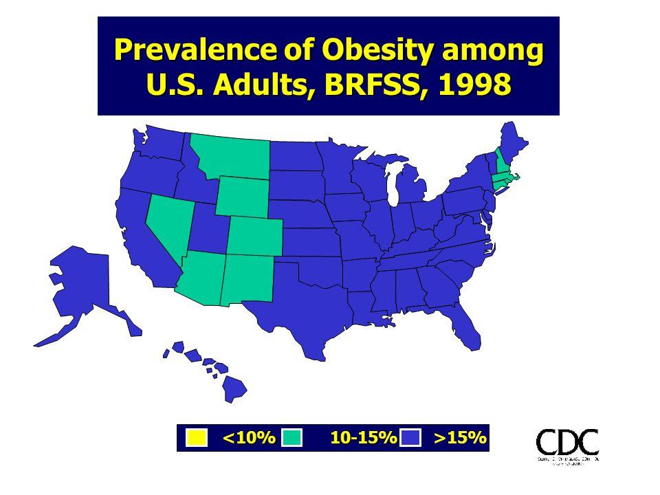 <10% 10-15% >15% Prevalence of Obesity among U.S. Adults, BRFSS, 1998