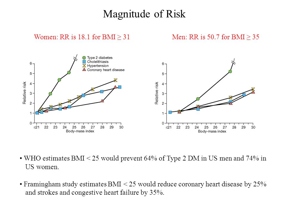 Women: RR is 18.1 for BMI ≥ 31Men: RR is 50.7 for BMI ≥ 35 WHO estimates BMI < 25 would prevent 64% of Type 2 DM in US men and 74% in US women. Framin