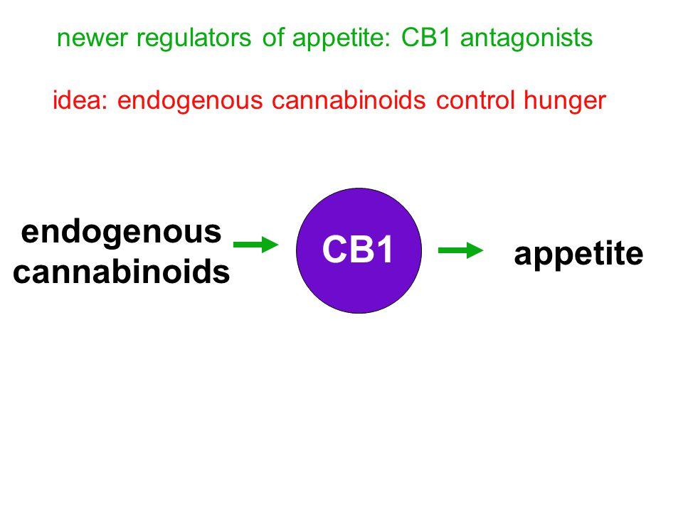 endogenous cannabinoids CB1 appetite idea: endogenous cannabinoids control hunger