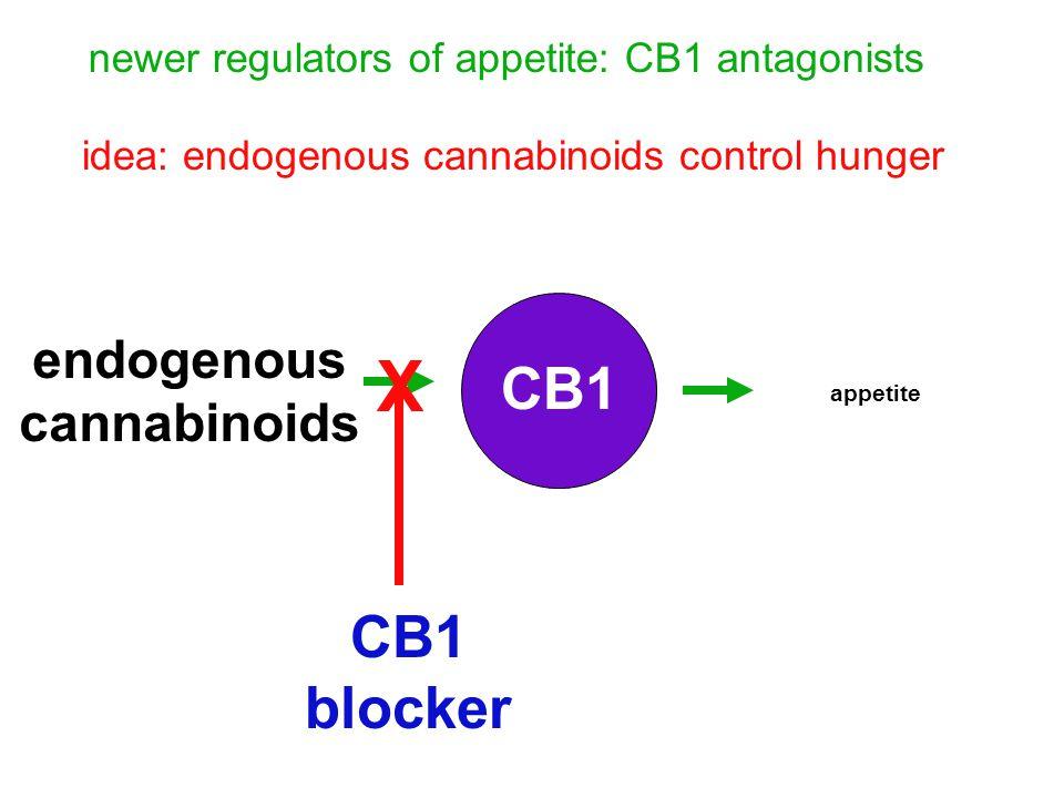 newer regulators of appetite: CB1 antagonists endogenous cannabinoids CB1 appetite CB1 blocker X idea: endogenous cannabinoids control hunger