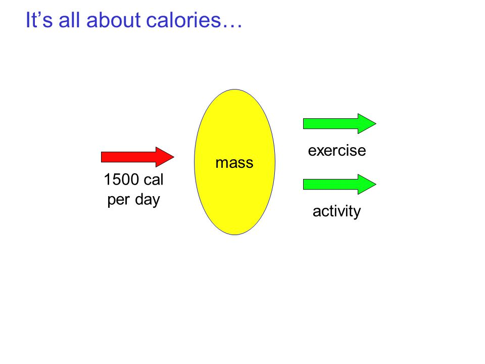 It's all about calories… mass activity exercise 1500 cal per day