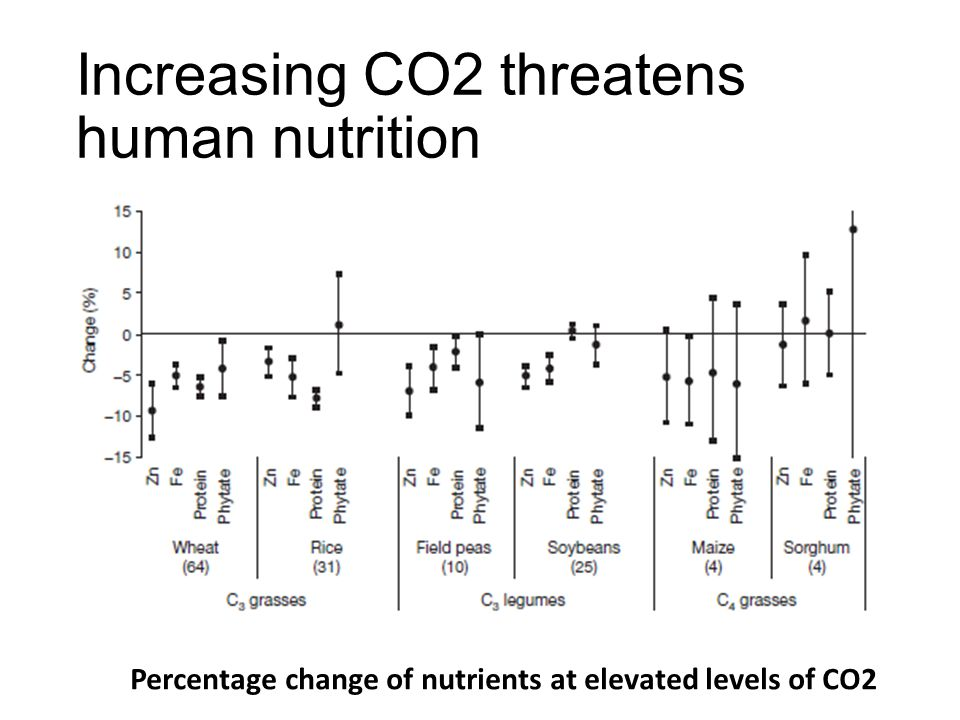 Increasing CO2 threatens human nutrition Percentage change of nutrients at elevated levels of CO2