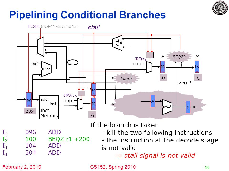 February 2, 2010CS152, Spring 2010 10 Pipelining Conditional Branches I 1 096ADD I 2 100BEQZ r1 +200 I 3 104ADD I 4 304ADD stall IR PC addr inst Inst Memory 0x4 Add nop IR E M PCSrc (pc+4/jabs/rind/br) nop A Y ALU zero.