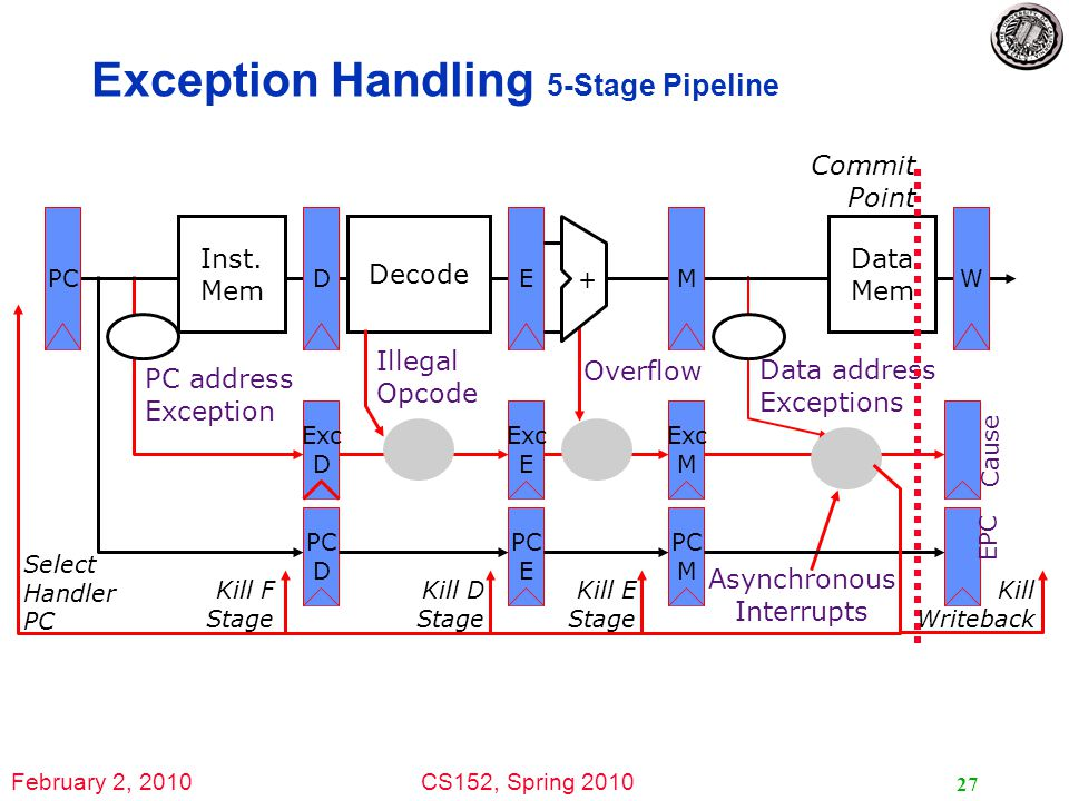 February 2, 2010CS152, Spring 2010 27 Exception Handling 5-Stage Pipeline PC Inst.