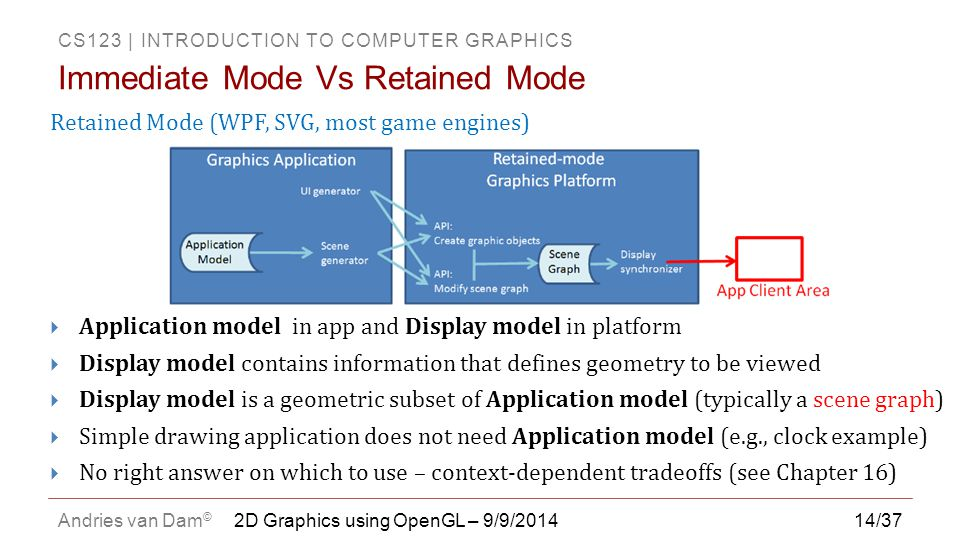 CS123 | INTRODUCTION TO COMPUTER GRAPHICS Andries van Dam © 14/37 Retained Mode (WPF, SVG, most game engines)  Application model in app and Display m