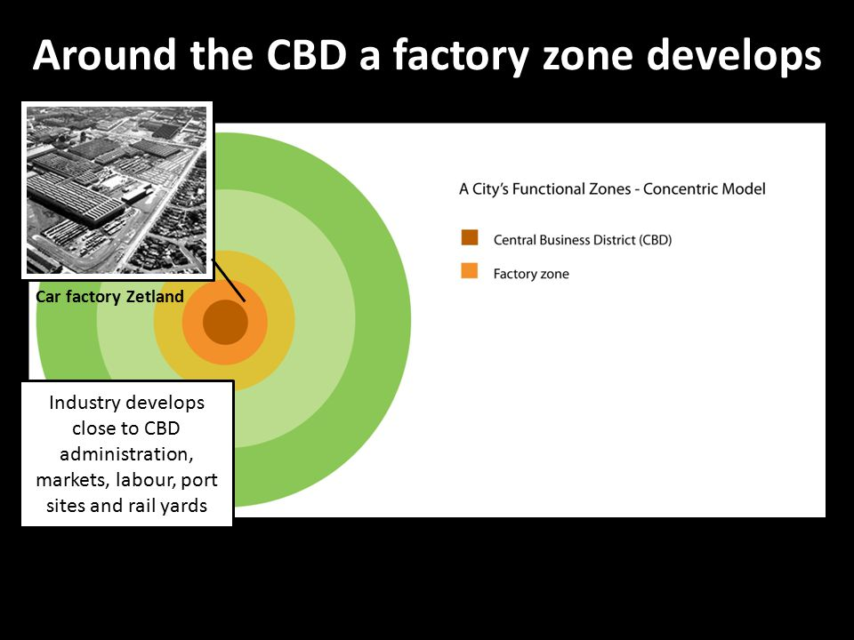 Around the CBD a factory zone develops Car factory Zetland Industry develops close to CBD administration, markets, labour, port sites and rail yards