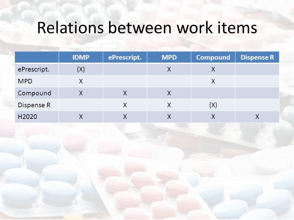 Relations between work items IDMPePrescript.MPDCompoundDispense R ePrescript.(X)XX MPDXX CompoundXXX Dispense RXX(X) H2020XXXXX