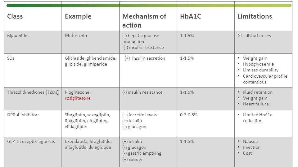 ClassExampleMechanism of action HbA1CLimitations BiguanidesMetformin(-) hepatic glucose production (-) insulin resistance 1-1.5%GIT disturbances SUsGl