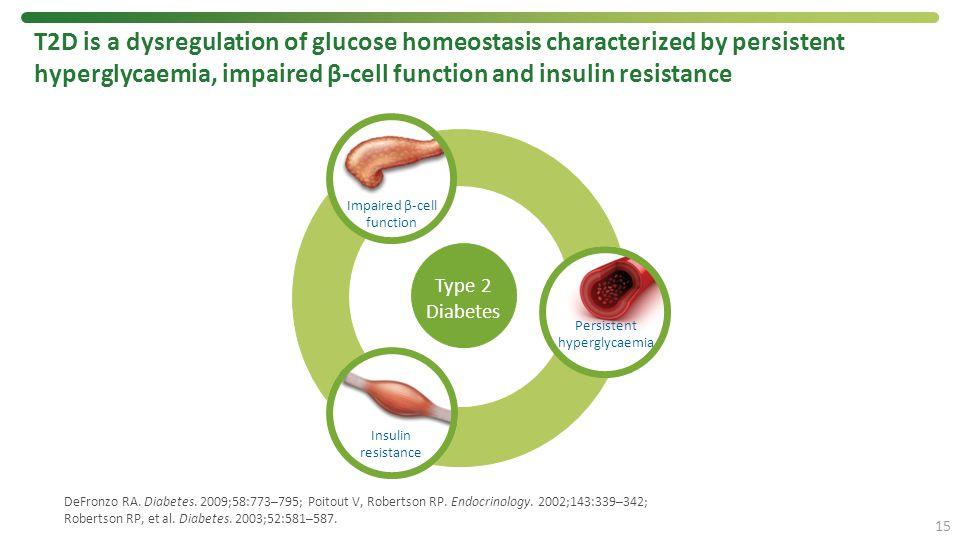 DeFronzo RA. Diabetes. 2009;58:773–795; Poitout V, Robertson RP. Endocrinology. 2002;143:339–342; Robertson RP, et al. Diabetes. 2003;52:581–587. T2D