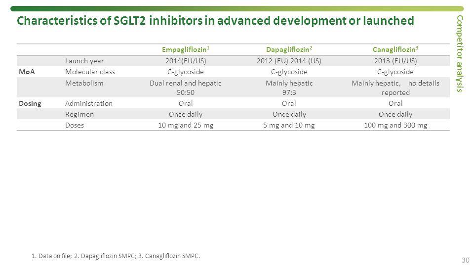 1. Data on file; 2. Dapagliflozin SMPC; 3. Canagliflozin SMPC. Characteristics of SGLT2 inhibitors in advanced development or launched Empagliflozin 1