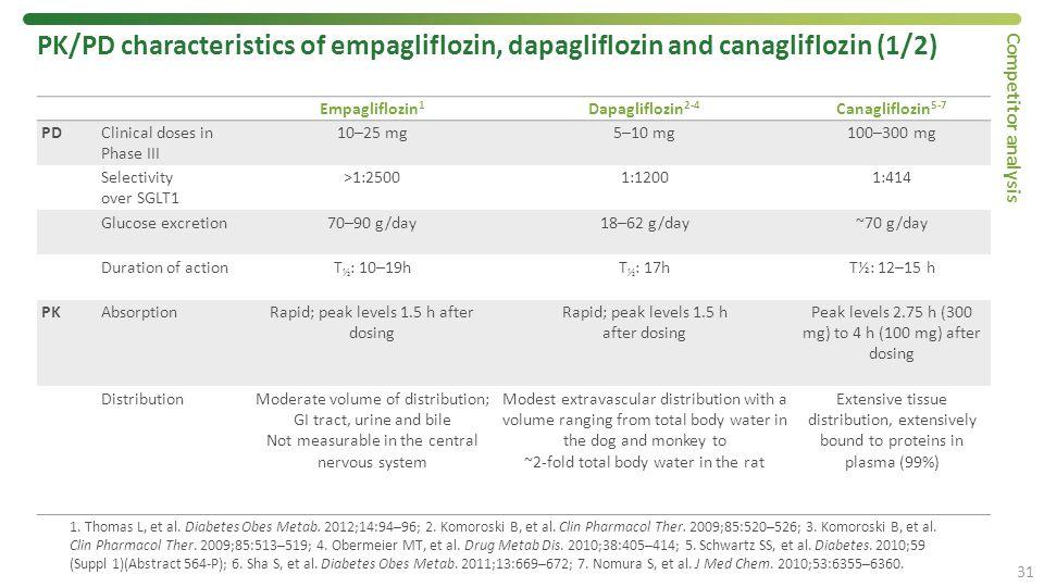 1. Thomas L, et al. Diabetes Obes Metab. 2012;14:94–96; 2. Komoroski B, et al. Clin Pharmacol Ther. 2009;85:520–526; 3. Komoroski B, et al. Clin Pharm