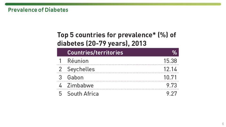 Prevalence of Diabetes 6