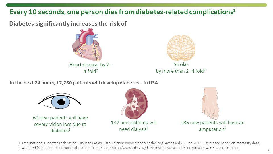 1. International Diabetes Federation. Diabetes Atlas, Fifth Edition: www.diabetesatlas.org. Accessed 25 June 2012. Estimated based on mortality data;