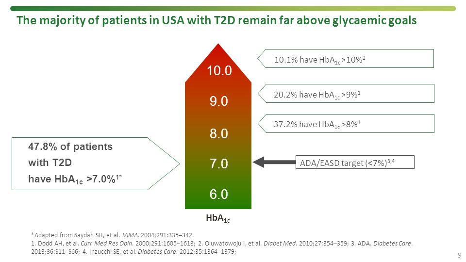 9 *Adapted from Saydah SH, et al. JAMA. 2004;291:335–342. 1. Dodd AH, et al. Curr Med Res Opin. 2000;291:1605–1613; 2. Oluwatowoju I, et al. Diabet Me