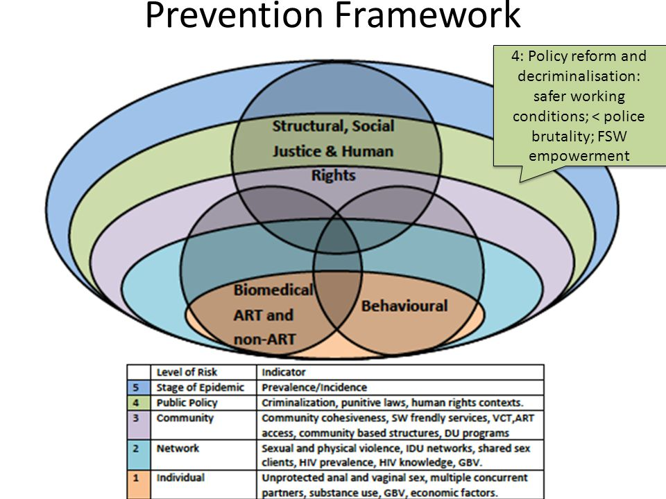 Prevention Framework 4: Policy reform and decriminalisation: safer working conditions; < police brutality; FSW empowerment