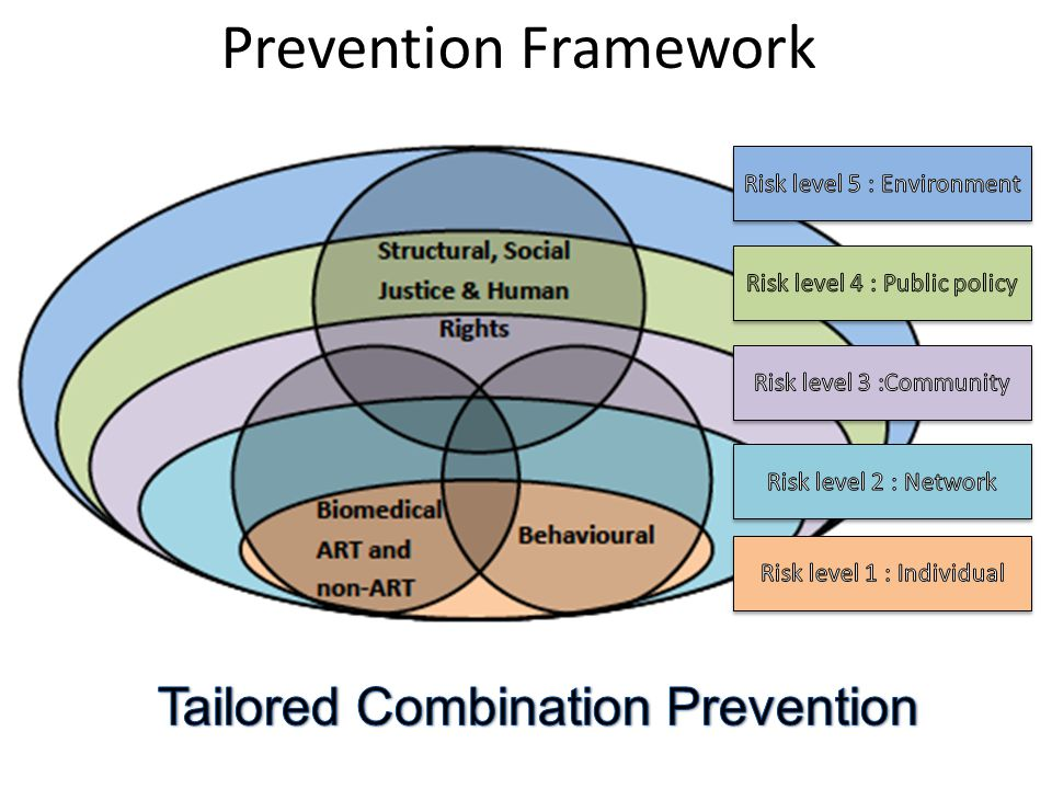 Prevention Framework
