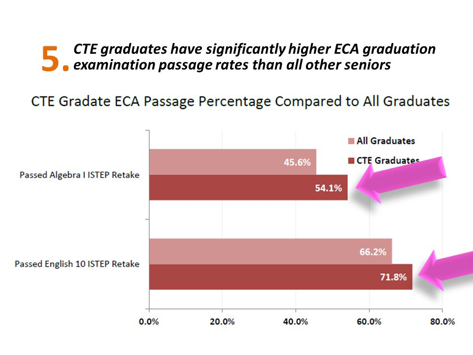 CTE graduates have significantly higher ECA graduation examination passage rates than all other seniors 5.