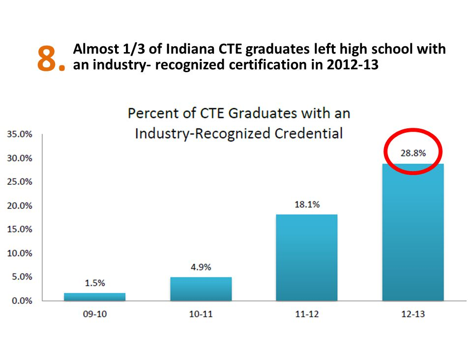 Almost 1/3 of Indiana CTE graduates left high school with an industry- recognized certification in 2012-13 8.