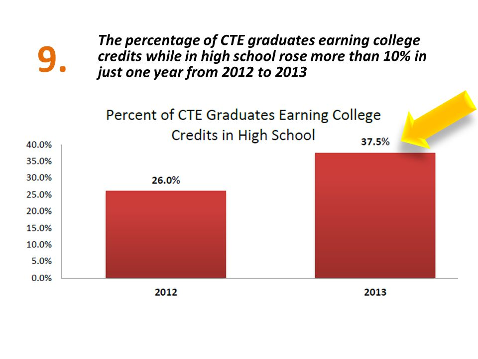 The percentage of CTE graduates earning college credits while in high school rose more than 10% in just one year from 2012 to 2013 9.