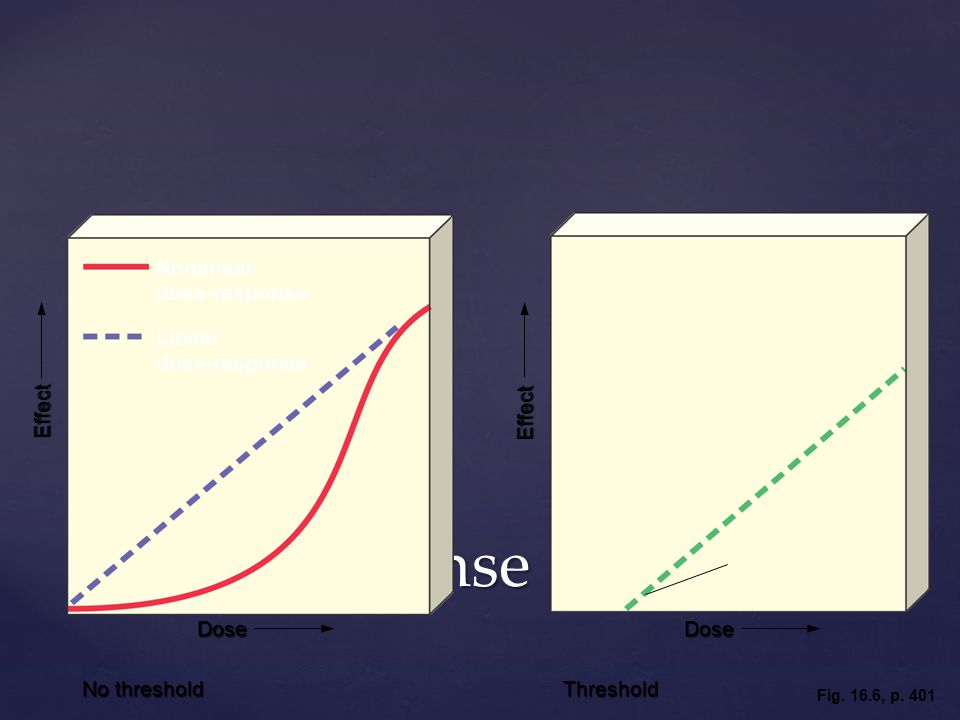 Dose-Response Curves Nonlinear dose-response Linear dose-response Threshold level Effect Dose Nonlinear dose-response Linear dose-response No threshold Effect Threshold Dose Fig.