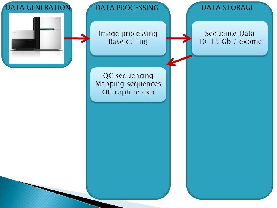 Sequence Data 10-15 Gb / exome Sequence Data 10-15 Gb / exome DATA STORAGE DATA GENERATION DATA PROCESSING Image processing Base calling Image process
