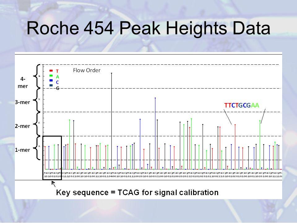 Roche 454 Peak Heights Data